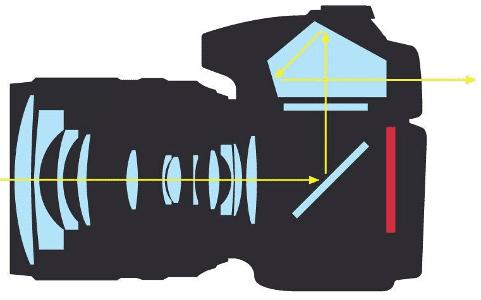 appareil-photo-reflex-schema