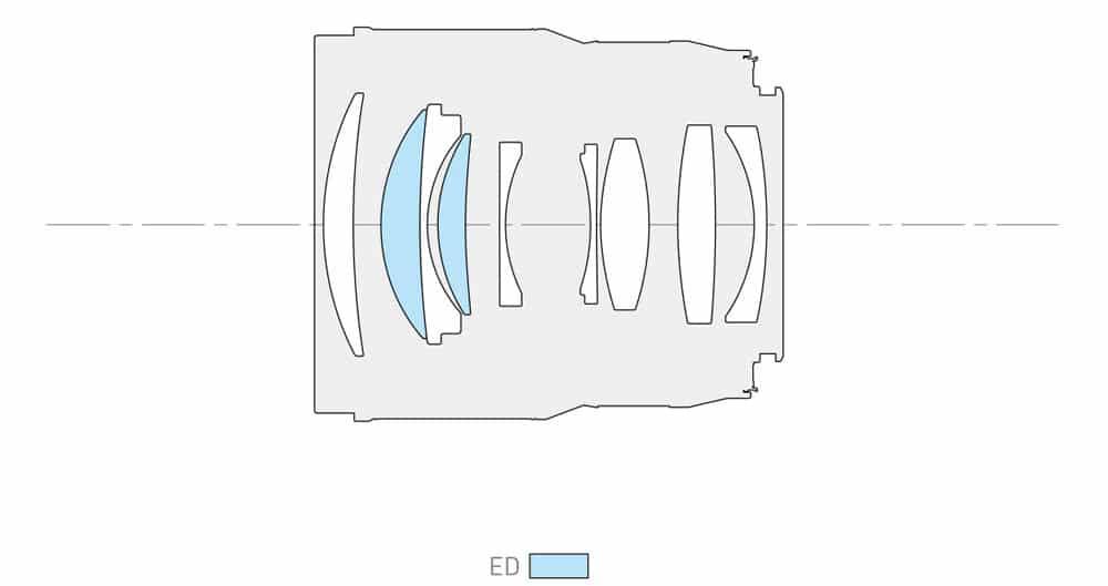 panasonic-s-85mm-f1.8-formule-optique